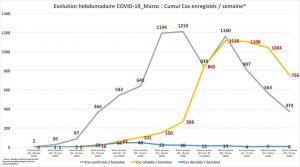 بالصورة...أمزازي ينشر بيانات تطور الحالة الوبائية بالمغرب ويبشر ببوادر إندثار فيروس كورونا